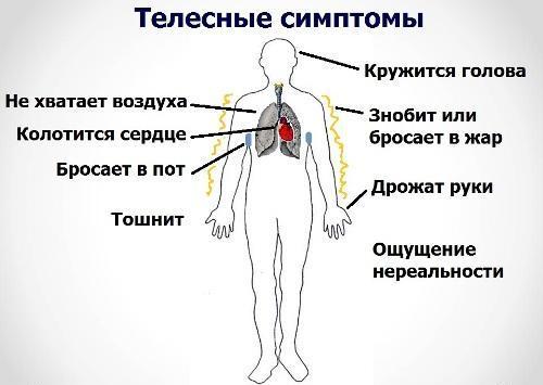 Телесные симптомы дистонии