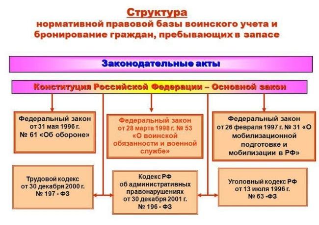 Структура нормативной правовой базы ВУ