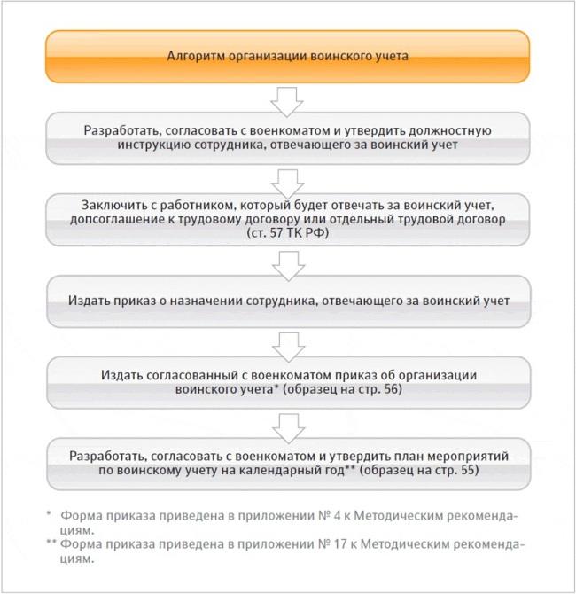 Алгоритм организации ВУ