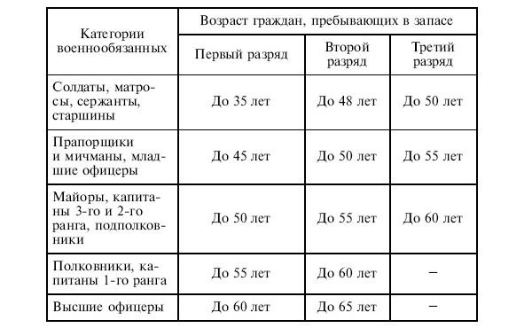 Таблица возрастов
