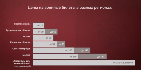 Цены на военники в разных регионах