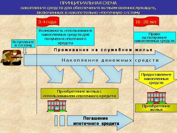 Схема работы НИС