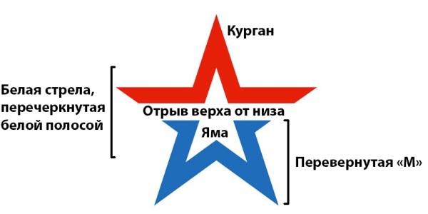 Разбор логотипа на составляющие