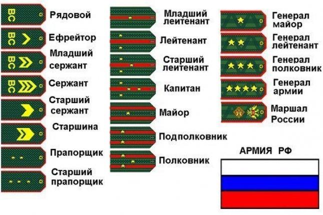 Погоны армии РФ