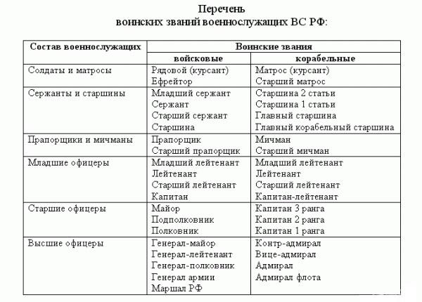 Все звания ВС РФ