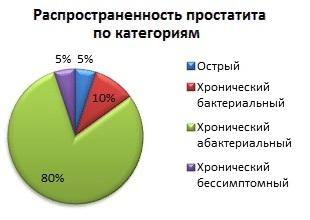 Распределение заболевания по видам