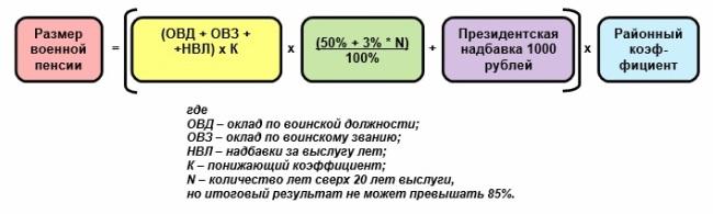 Простой вариант формулы