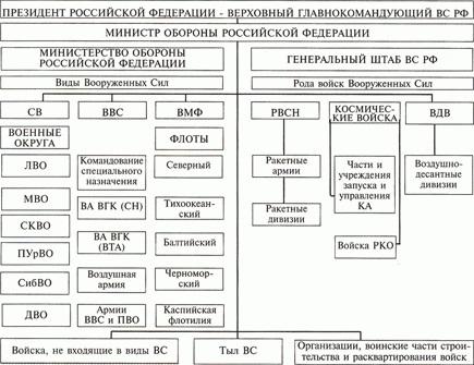 Схема ВС РФ