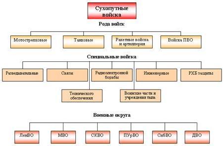 Схема сухопутных войск