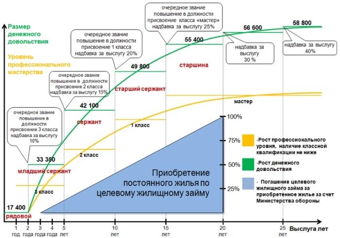 График повышения зарплаты