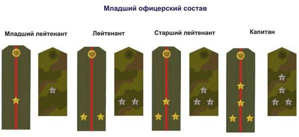 Младший офицерский состав