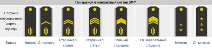 Младшие чины в ВМФ