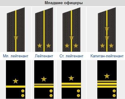 Младшие офицеры ВМФ