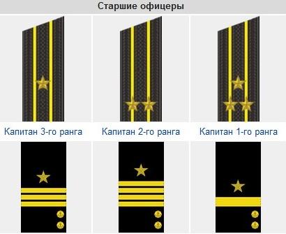 Старшие офицеры ВМФ