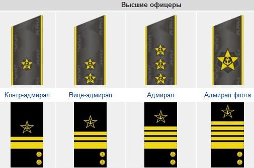 Высшие офицеры ВМФ