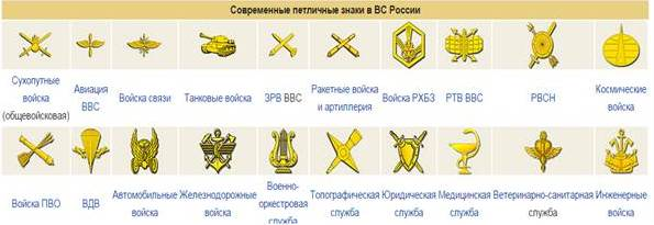 Петличные знаки в ВС РФ