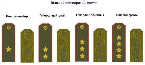 Высший офицерский состав