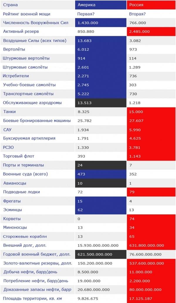 Сравнение военной мощи РФ и США